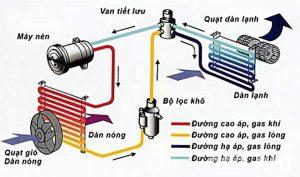 Nguyên lý hoạt động của điều hòa ô tô