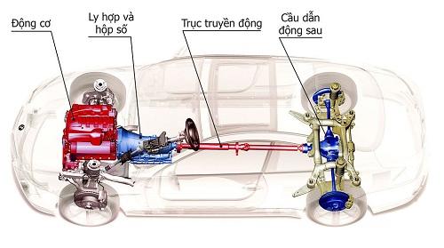 hệ dẫn động trên xe ô tô