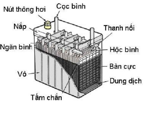 cấu tạo của ắc quy